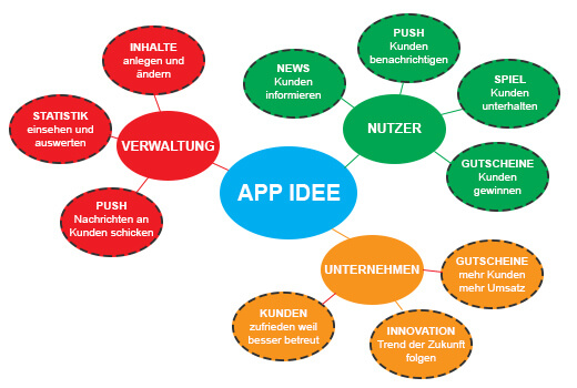 App Idee by apptec